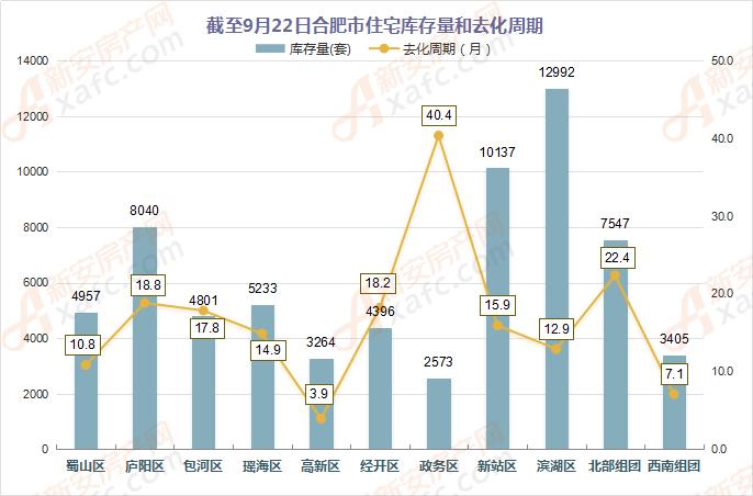 截至9月22日合肥市住宅库存量和去化周期