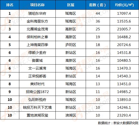 2018年第38周合肥市区楼盘网签成交TOP10排行榜