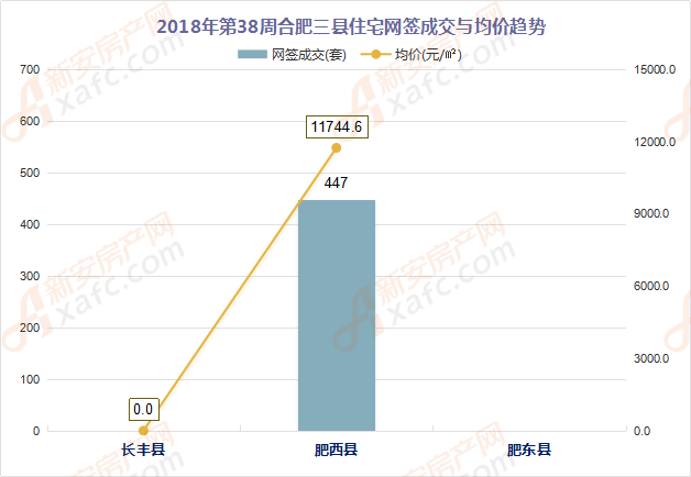 2018年第38周合肥三县住宅网签成交与均价趋势