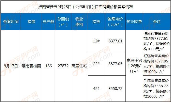 淮南碧桂园住宅备案情况一览表