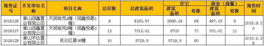 黄山9月楼盘获批预售证情况.png