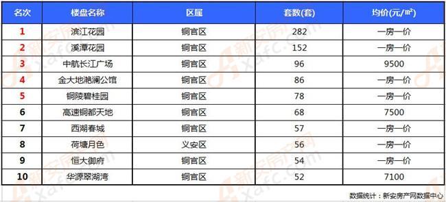 2018年9月铜陵楼市销量排行榜TOP10