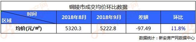 2018年铜陵市9月成交均价环比数据分析