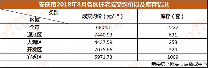 安庆市2018年8月各区住宅成交均价以及库存情况