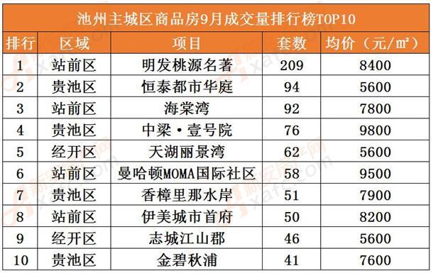 9月池州主城区商品房成交量排行榜TOP10