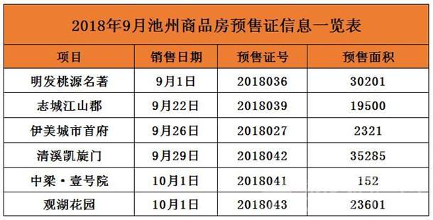 池州楼市9月预售信息一览表
