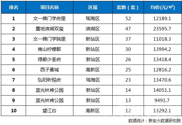 2018年第39周合肥市区楼盘网签成交TOP10排行榜