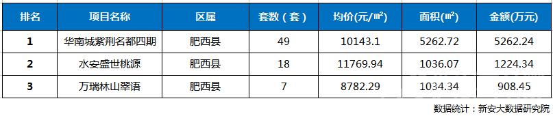 2018年第39周合肥三县楼盘网签成交TOP3排行榜