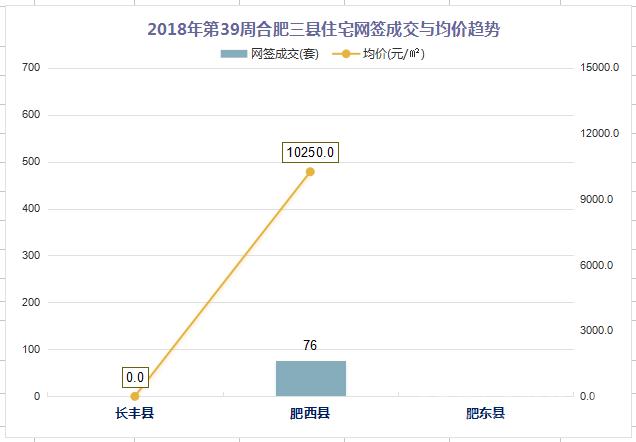 2018年第39周合肥三县住宅网签成交与均价趋势