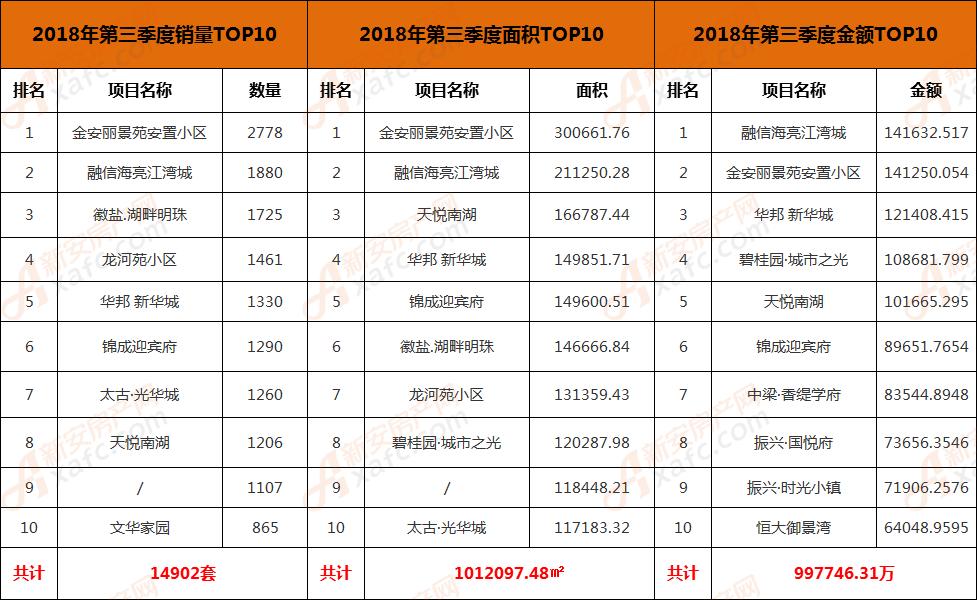 前三季度销量TOP10