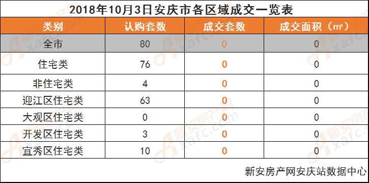 2018年10月3日安庆市各区域成交一览表