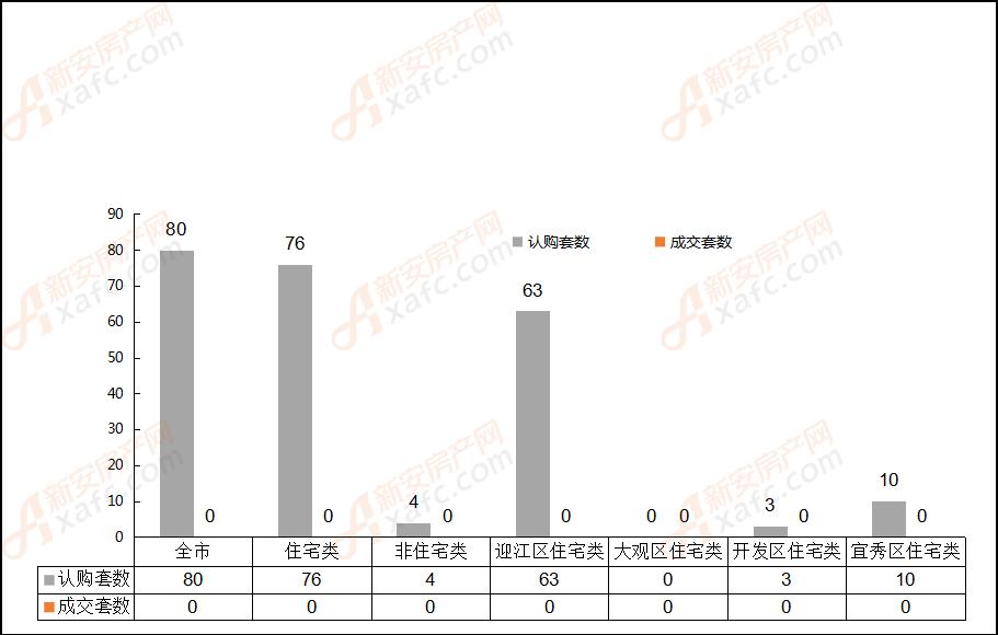 2018年10月3日安庆市各区域成交对比表