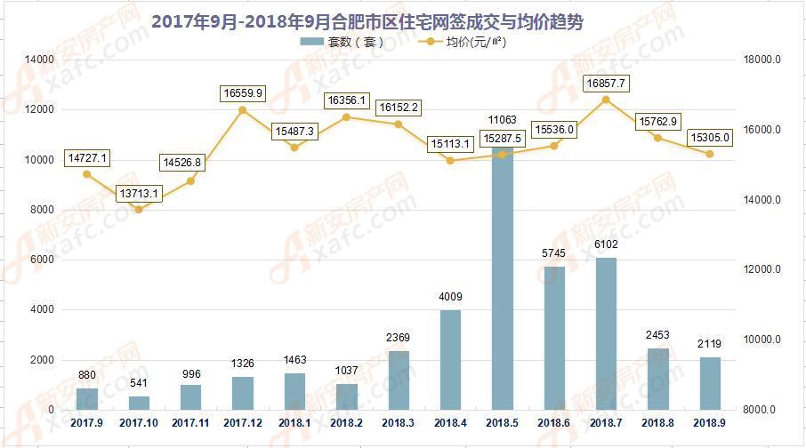 2017年9月-2018年9月合肥市区住宅网签成交量走势