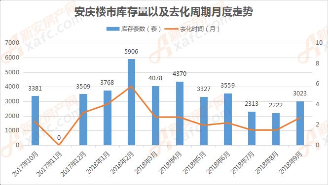 安庆楼市库存量以及去化周期月度走势