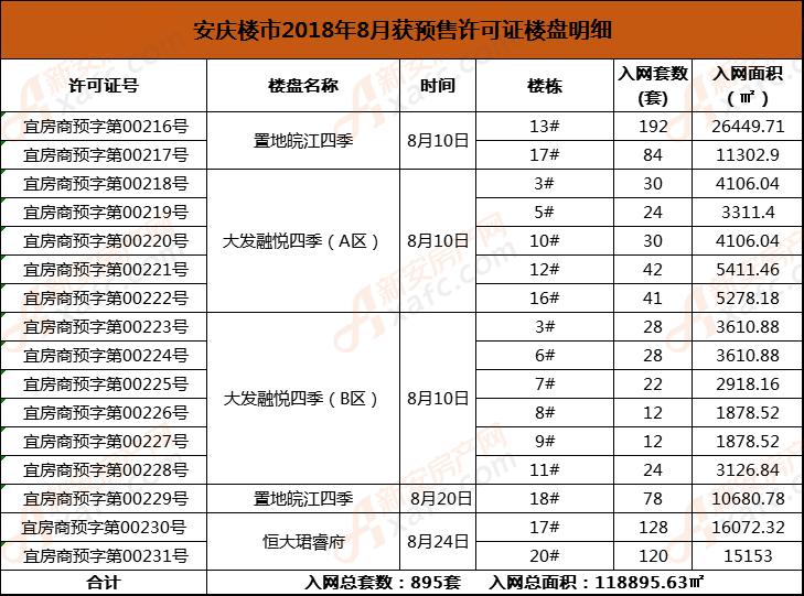 安庆楼市2018年8月获预售许可证楼盘明细