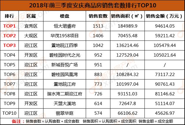 2018年前三季度安庆商品房销售套数排行TOP10