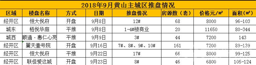 2018年9月黄山主城区推盘情况.png