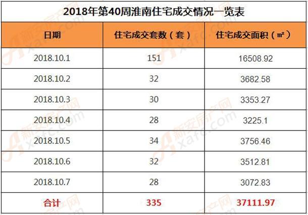 2018年第40周淮南住宅成交情况一览表.jpg