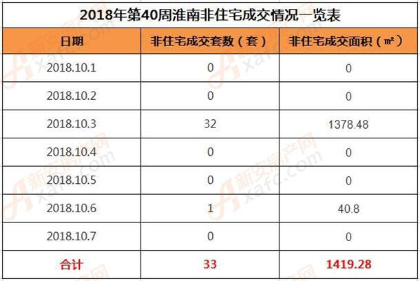 2018年第40周淮南非住宅成交情况一览表.jpg