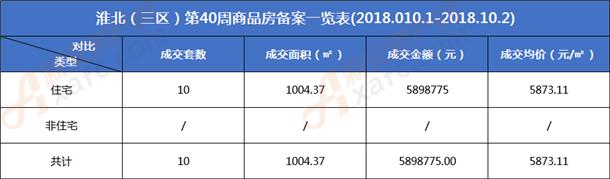 淮北三区第40周商品房备案表