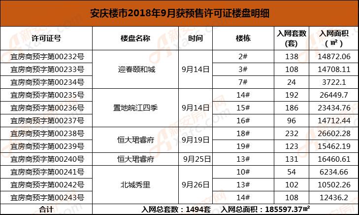 安庆楼市2018年9月获预售许可证楼盘明细