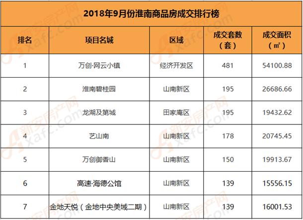 2018年9月份淮南商品房TOP7销售情况
