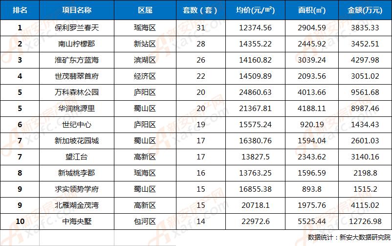 2018年第4周合肥市区楼盘网签成交TOP10排行榜