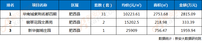 2018年第40周合肥三县楼盘网签成交TOP3排行榜