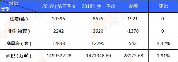 2018年第三季度阜阳商品住房备案10596套