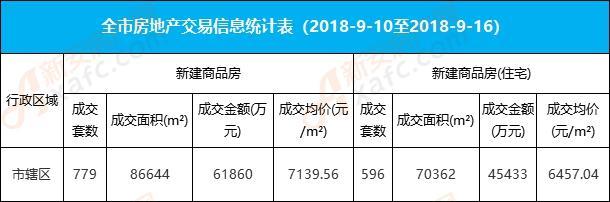 37周阜阳楼市:城区住宅成交596套 均价6457元/㎡