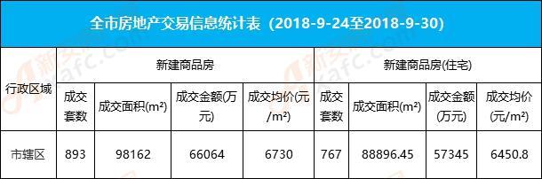 39周阜阳楼市:城区住宅成交767套 均价6451元/㎡