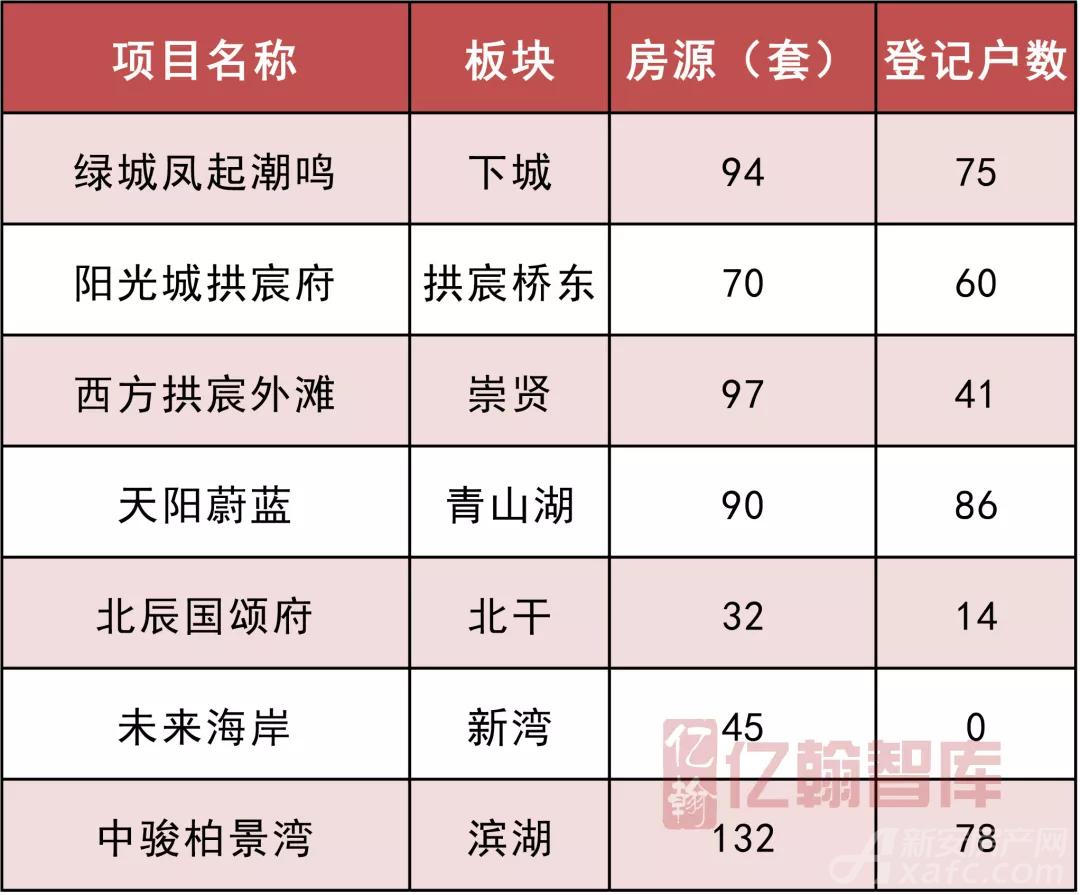 9月杭州无需摇号开盘的项目.png