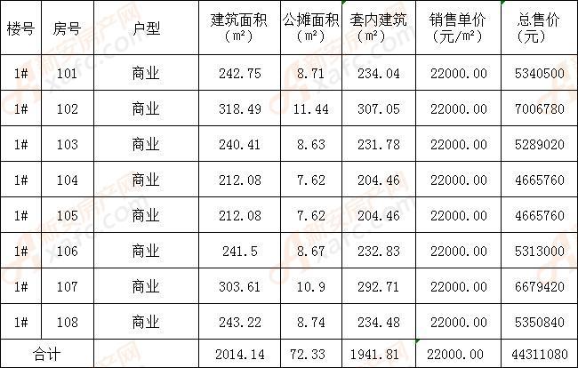 天盛凤凰城1#商品房销售明码及标价信息公示