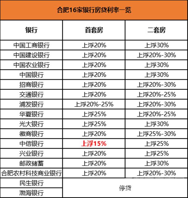 合肥16家银行房贷利率一览