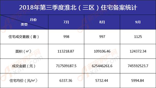 淮北第三季度三区住宅备案统计表
