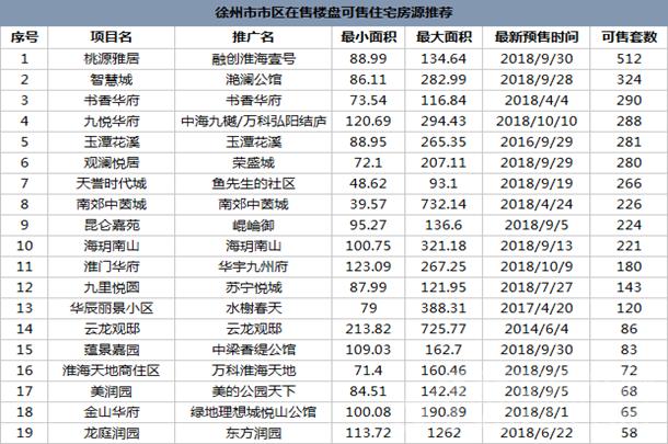 徐州市市区楼盘可售住宅房源推荐