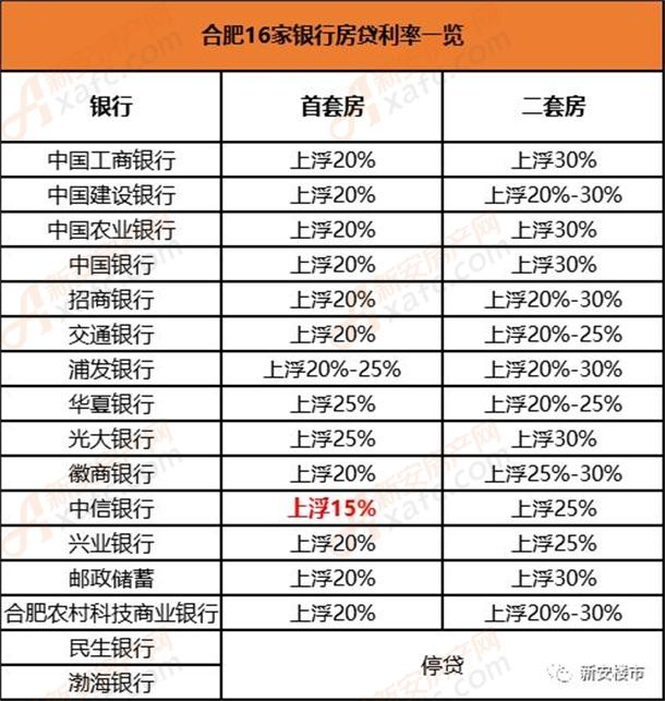 合肥16家银行房利率一览