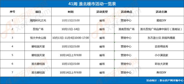 第41周淮北楼市活动一览表