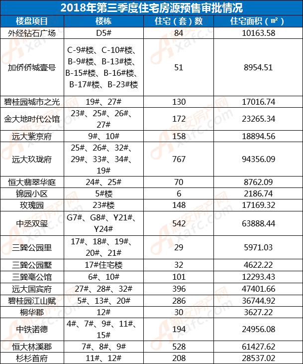 亳州2018年第三季度住宅房源预售审批情况