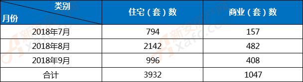 2018年第三季度亳州楼市批准预售数据汇总