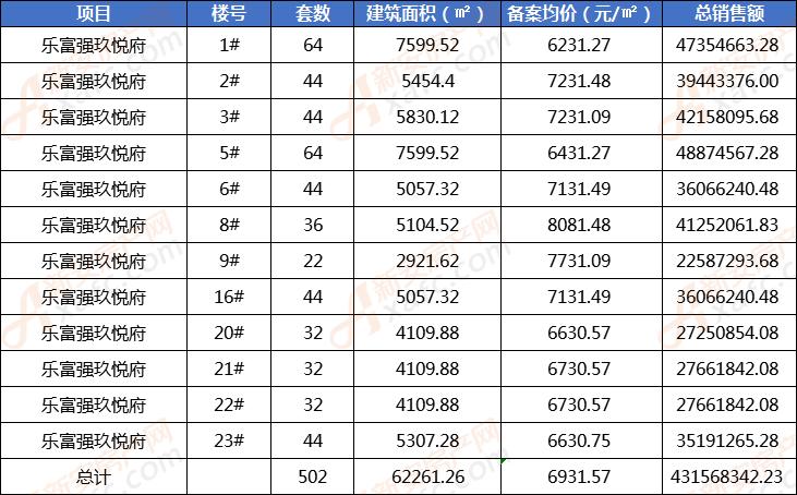 乐富强玖悦府备案502套住宅 销售单价6931.57元/㎡