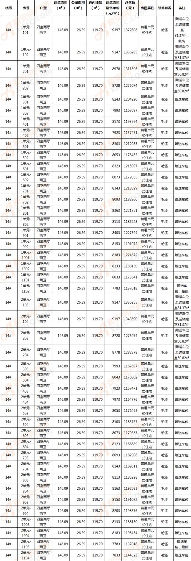 远大中国府玖珑府商品房销售明码标价及相关信息公示