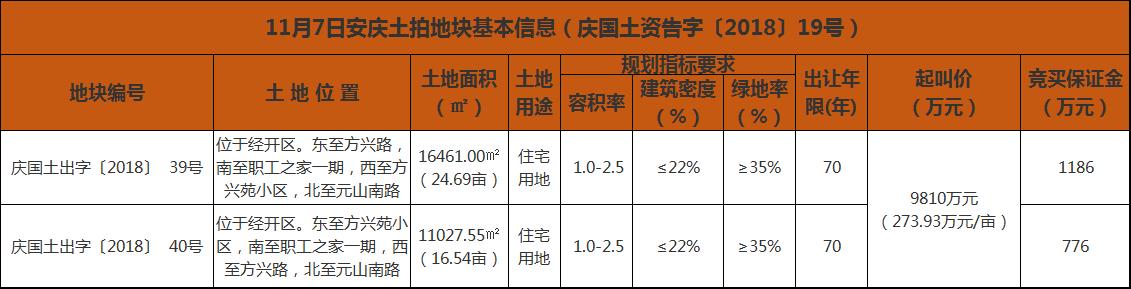 11月7日安庆土拍地块基本信息.png