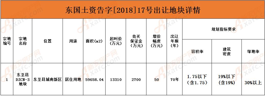 东国土资告字[2018]17号出让地块详情