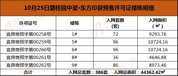10月25日碧桂园中梁·东方印获预售许可证楼栋明细