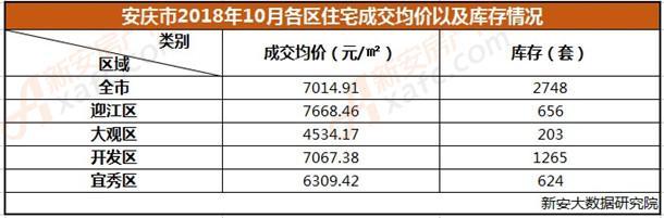 10月住宅成交均价及库存情况.jpg