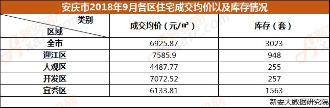 安庆市2018年9月各区住宅成交均价以及库存情况