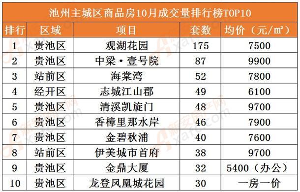 0月池州主城区商品房成交量排行榜TOP10