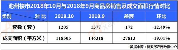 2018年10月与9月商品房销量及成交面积行情对比