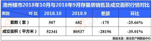 2018年10月与9月存量房销量及成交面积行情对比